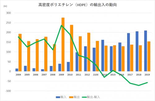 Graph_hdpe_20042019