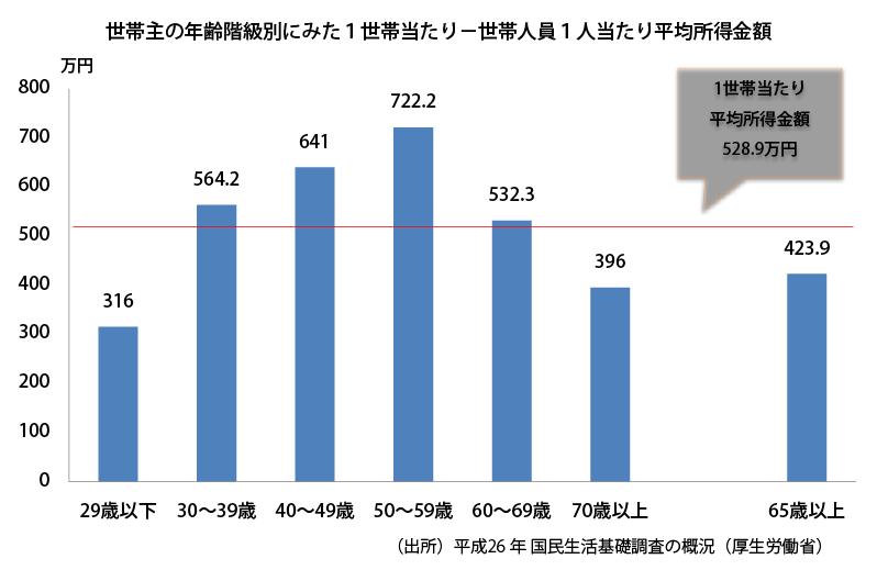 Average_income2014_2