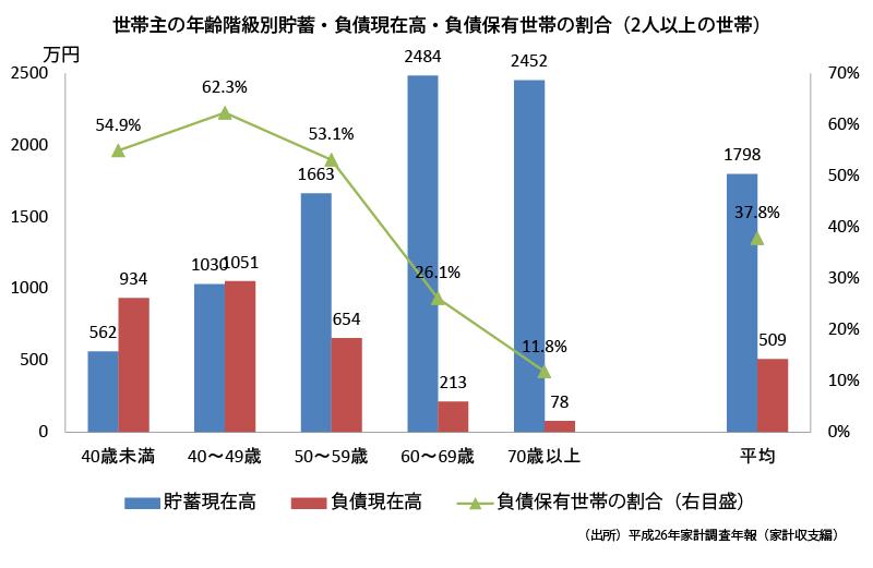 Average_savings_debt_2014